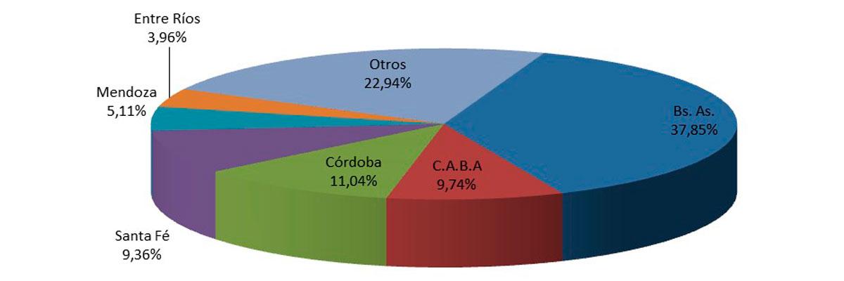 Fuente: Cámara del Comercio Automotor (CCA)
