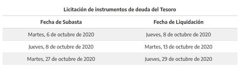 Fuente: Ministerio de Economía de la Nación
