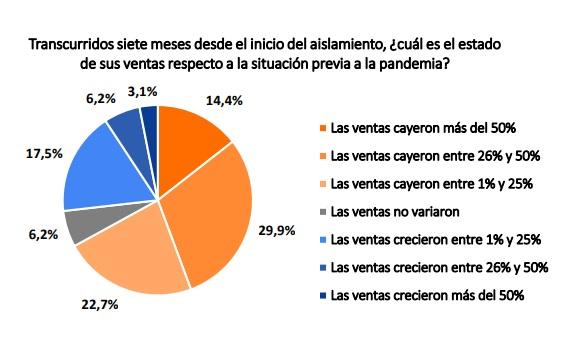 Fuente: Cámara Argentina de Comercio y Servicios